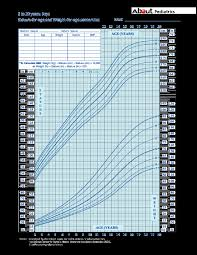 Boy Growth Chart Height Growth Charts What Those Height And Weight Percentiles Mean