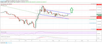 Ripple Chart Ripple Xrp Price Primed For Fresh Increase Versus Bitcoin