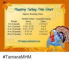 Roasting Turkey Time Chart Approx Roasting Times Stuffed