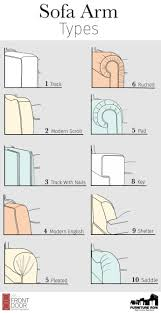 We have compiled some of the most popular sofa arm shapes with pictures to  help enhance your furniture vocabulary as you are shopping for a new couch.