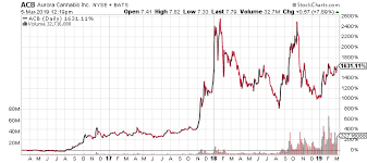 Acb Stock Chart Nyse Acb Stock Prediction This Is Where Aurora Cannabis Stock