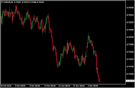 Forex Charts Demystified Charting Types Explained My