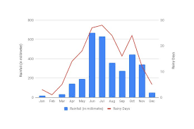 Create An Annual Rainfall Graph In Google Sheets