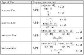 Finite Impulse Response Fir Filter Design Methods