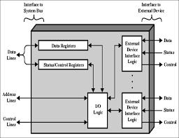 io module wiring diagram io auto wiring diagram schematic block diagram io wiring diagram on io module wiring diagram