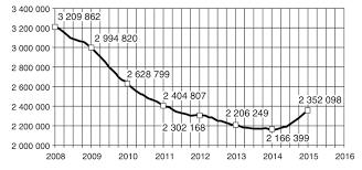 Состояние преступности в России Тенденция снижения числа зарегистрированных преступлений наблюдавшаяся в Российской Федерации на протяжении последних восьми лет в 2015 г сменилась на