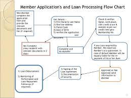 Loan Process Flow Chart Rakesh Dogra Nbfc