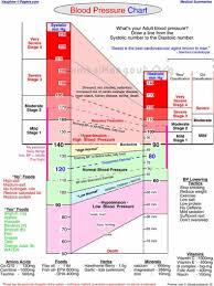 Blood Pressure Chartpetroleum Engineer Job Description BLOOD PRESSURE CHART karuppurojakkal 1
