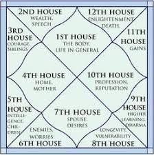 71 Ageless D60 Chart Astrology