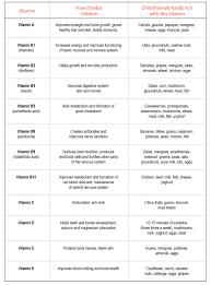 A Child Friendly Vitamin Chart Educationworld Health