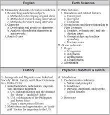 essay writing guide how to avoid grammar mistakes how to write a to a reputable writing documented notes and organized notes whats the help these formatting guidelines for chaucer paper