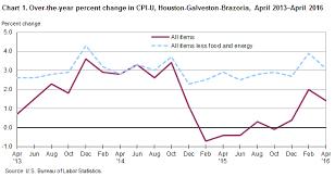 Consumer Price Index Chart 2016 Consumer Price Index Houston Galveston Brazoria April