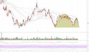 Asx Dcc Chart Trader Crashman111 Trading Ideas Charts Tradingview