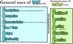 Ser Vs Estar Conjugation Chart Spanish Ser Vs Estar Worksheets Printable Worksheets And