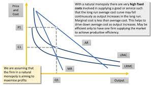 Explaining Natural Monopoly Economics Tutor2u
