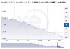 Haiti In Trouble Again Small Island Nation And 2nd Oldest