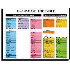 Chart Books Of The Bible Wall Laminated Sheet 19 X 26