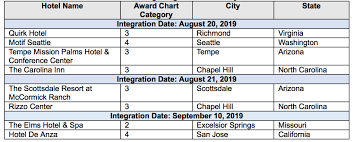 Hyatt Redeem Points Chart First Wave Of Destination Hotels Integrated Into World Of Hyatt