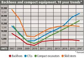 Excavator Comparison Chart Compact Excavator And Track Loader Sales Surging As Backhoes