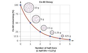 Radioactive Isotopes Chart 5 7 Calculating Half Life Chemistry Libretexts