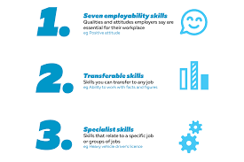 Define Transferable Skills How To Describe Skills In Your Cv
