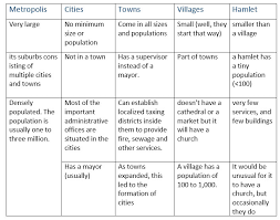 similarities between village and city essay paraphrasing essay  questa new the heart of the