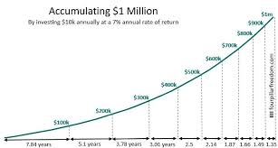 Save 10000 In A Year Chart Which Matters More For Building Wealth Your Saving Rate Or