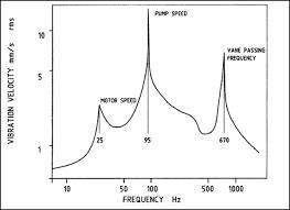 Vibrational Frequency Chart Pump Vibration Analysis Charts Enggcyclopedia