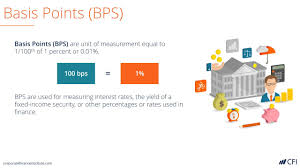 Points To Percentage Conversion Chart Basis Points Bps Finance Unit Of Measurement 1 100th Of 1