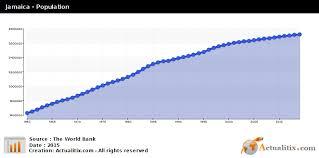 Jamaica Population Chart Jamaica Population 2016