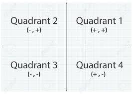 Graph Paper Quadrant X And Y Axis Royalty Free Cliparts Vectors