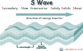 Seismic Waves S Waves
