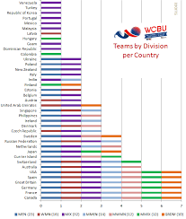 Sludge Output Chart Wcbu 2017 Teams Per Country By Division