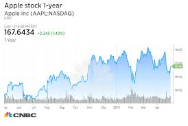Apple Stock Chart 2018 Heres How Apples Stock Usually Behaves After Earnings