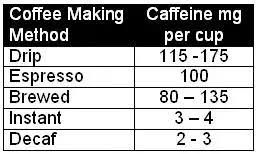 Caffeine is shown in milligrams (mg). How Much Caffeine Is In A Typical Cup Of Coffee Quora
