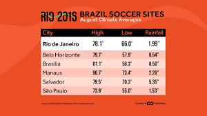 Rio De Janeiro Climate Comfortable For 2016 Olympians   WNCT