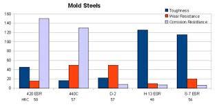 440c Heat Treat Chart 440c Bar One Specialty Steel