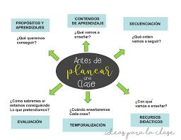 Pasos Para Hacer Un Plan De Clases Ideas Para La Clase
