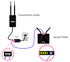 access point setup guide commotion wireless ap using nat diagram