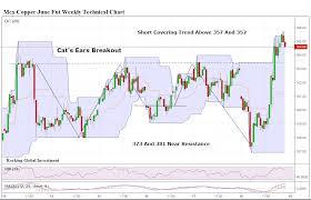 Mcx Copper Short Term Target 381 Investing Com India