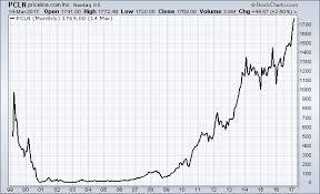 Priceline Stock History Chart Stock Market Education Fundamental Analysis Examples