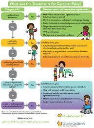 Cerebral Palsy Growth Chart Gmfcs Pin On Cerebral Palsy