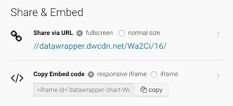 Embeddable Charts How To Embed Charts Datawrapper Academy