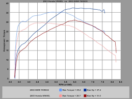 Xr400 Jetting Chart Xr650l Hybrid Page 2