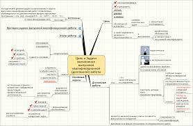 Маркетинг Психология mind maps Источник Методические рекомендации по выполнению и защите выпускных квалификационных работ слушателями обучающимися по дополнительным профессиональным
