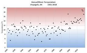 Alaska Annual Weather Chart