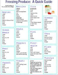 Freezing Produce Chart Whattopin Us Topic Diyprojects I In