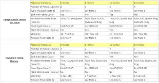 twin mattress thickness. Memory Foam Mattresses Comparison Table Twin Mattress Thickness C
