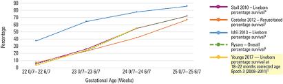 Premature Baby Survival Rates Chart Periviable Birth Acog