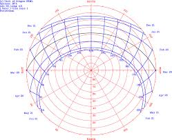 Annual Path Polar Chart For A Star Astronomy Stack Exchange